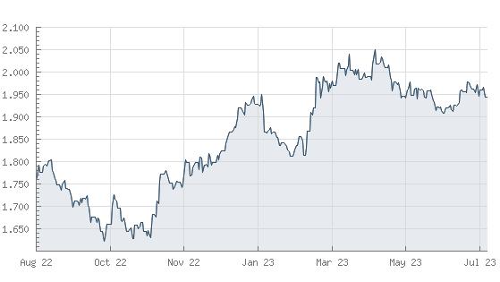 Goldpreis - Aktuelle Preise und Kurse der letzten 365 Tage in Dollar