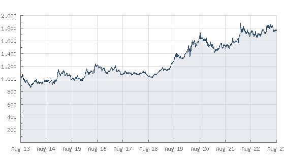 Goldpreis-Entwicklung seit 1999
