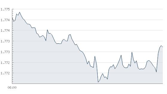 goldpreis aktuell euro 1 unze