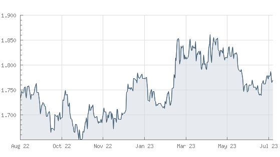 Goldpreis - Aktuelle Preise und Kurse der letzten 365 Tage in Euro