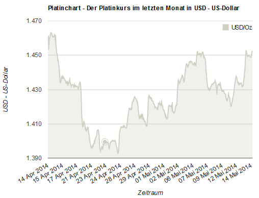 Der Platinkurs im April/Mai in US-Dollar