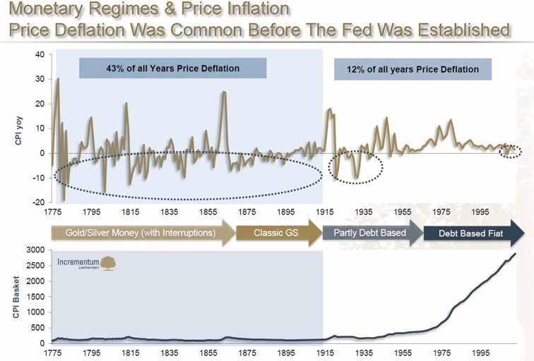 Monetary Regimes & Price Inflation