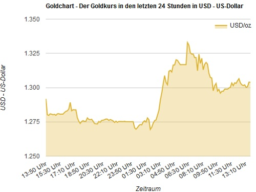 Goldpreis in US-Dollar