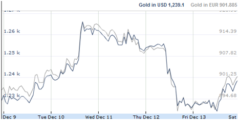 Gold in US-Dollar KW50