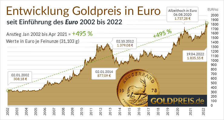 Goldpreis Aktuell In Euro Goldkurs