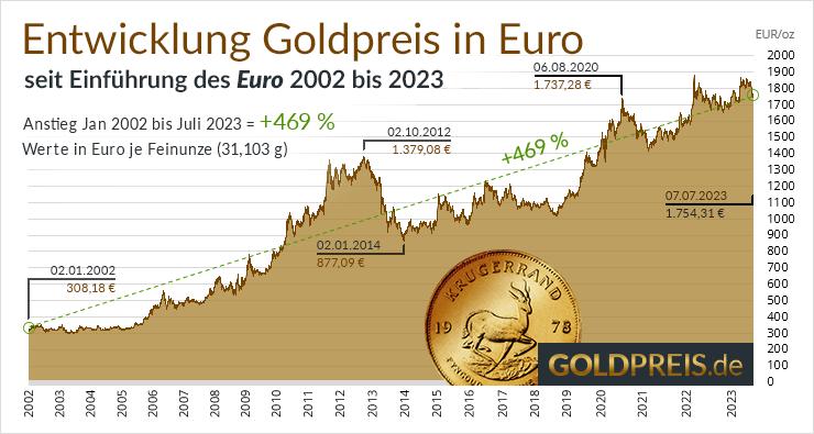 Goldpreis in Euro Entwicklung
